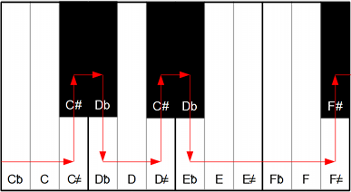 Keys C through F# on Piano Keyboard Divided into 31-ET